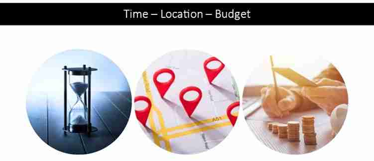 Time-Location-Budget